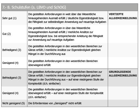 Leistungsbeurteilung — VBS Wendstattgasse