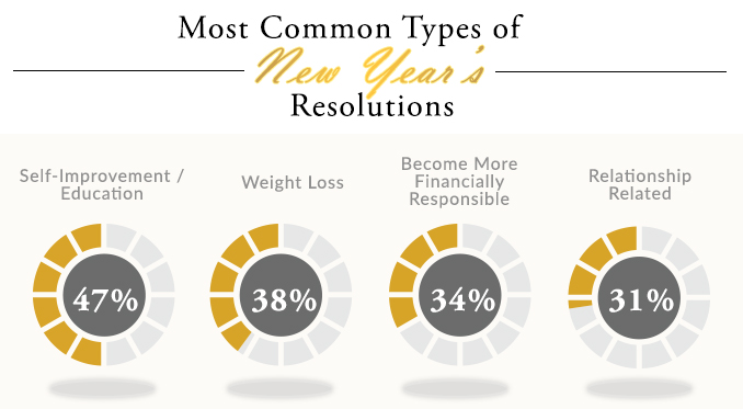 most-common-types-of-new-years-resolutions