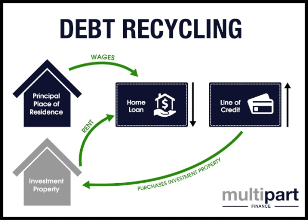 What is debt recyling 2.jpg