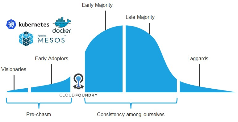 Cloud Foundry and Kubernetes