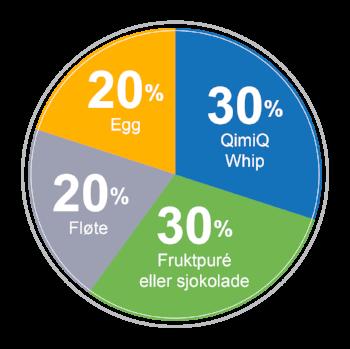 Modellen illustrer grunnregelen for å lage is parfait med QimiQ Whip. Bruk derfor denne fordelingen om du vil lage din egen parfait. Kreativt og moro!