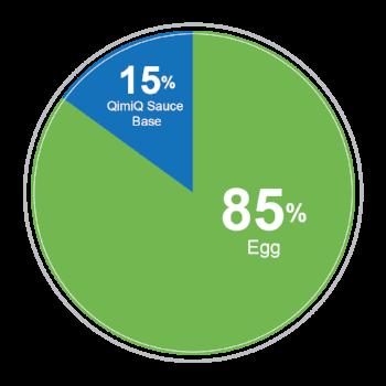 Modellen illustrer grunnregelen for å lage eggerøre med QimiQ Sauce Base.
