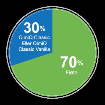 Modellen illustrer grunnregelen for å stabilisere krem med QimiQ Classic.