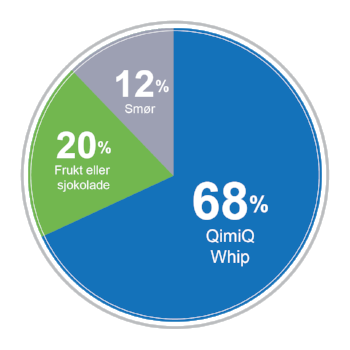 Modellen illustrer grunnregelen for å lage Smør krem med QimiQ Whip. Bruk derfor denne fordelingen om du vil lage din egen smørkrem variant. Kreativt og moro!