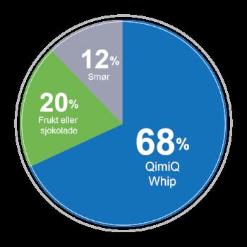 Modellen illustrer grunnregelen for å smørkrem med QimiQ Whip. Bruk derfor denne fordelingen om du vil lage din egen smørkrem variant. Kreativt og moro!
