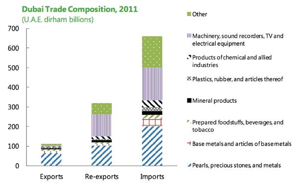 Dubai's Trade Composition (in billion AED) [Data as of 2011] | Image Source: (Callen,et al.,2014:13)
