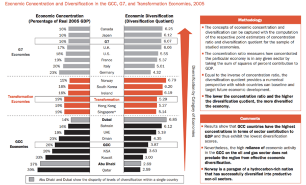 Comparative Economic Diversification in GCC [Data as of 2005] | Image Source: (Abouchakra,et al.,2008:2).