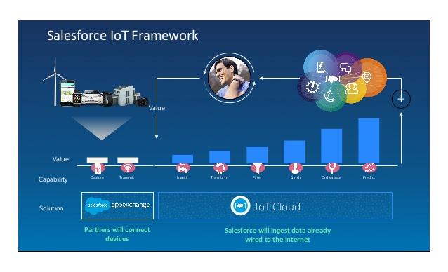 iot-cloud-how-temeda-hexagon-metrology-unlock-the-power-of-connected-9-638.jpg