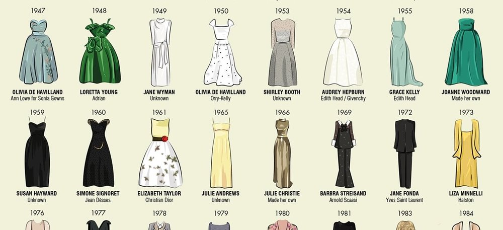 Oscar Dresses Graphic - The Big Group -  View it in full