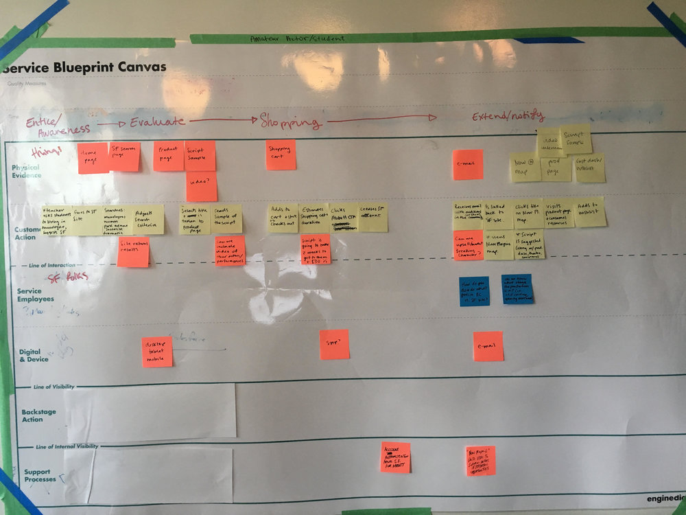 The customer journey for purchasing play materials such as scripts.