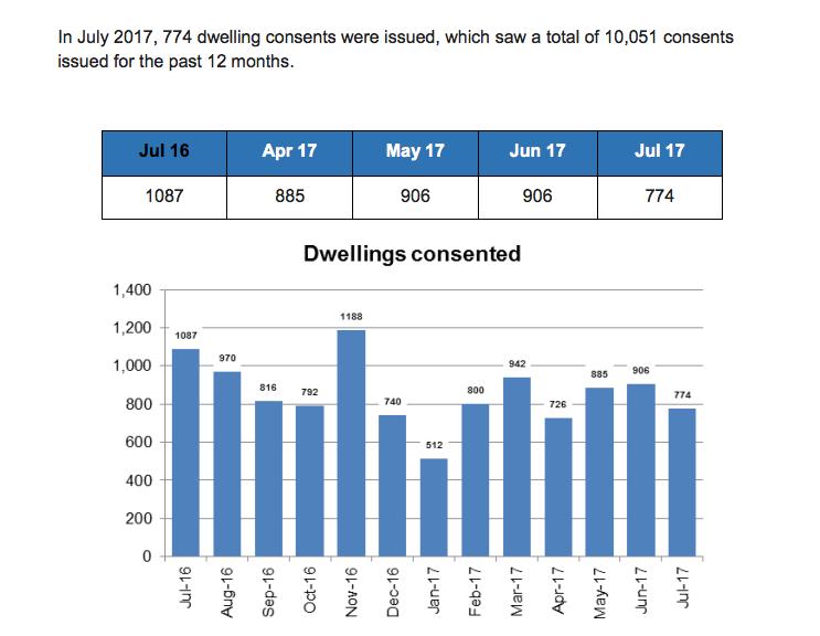 Data source: Statistics New Zealand