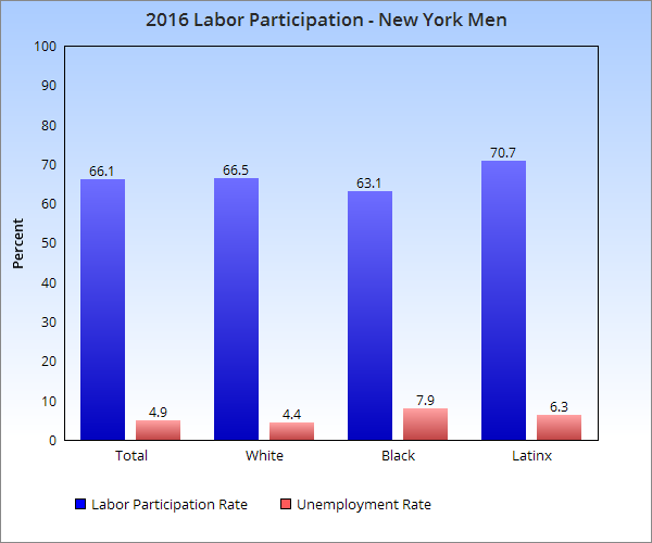 Source: Current Population Survey: New York State, 1970-2016, https://www.labor.ny.gov/stats/PDFs/current_pop_survey_data.pdf