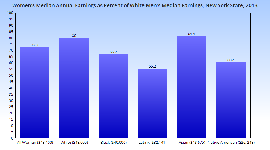 Earnings ratio based on full-time, year-round workers.  Source:  The Economic Status of Women in New York State, http://statusofwomendata.org/wp-content/uploads/2016/11/R410-New-York.pdf