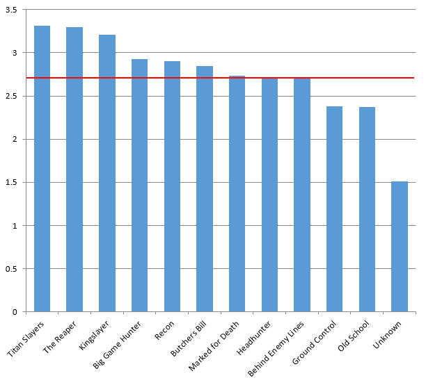 Average scores from secondaires at the event