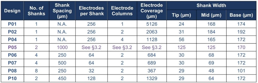 Table 1. Specifications for Gen-2 Ephys and Echem nanoprobes. For design P05, section 3.2 refers to the Gen-2 design document, which is linked below.