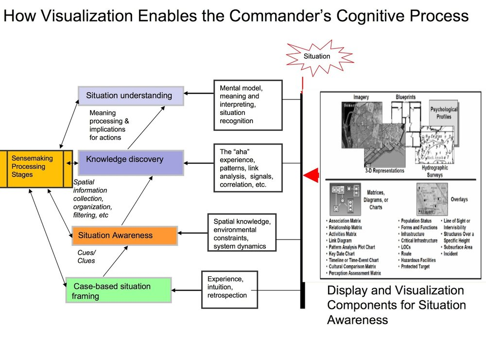 Figura 5. Cómo la visualización permite el proceso cognitivo del comandante      Fig. 5. How Visualization Enables the Commander's Cognitive Process