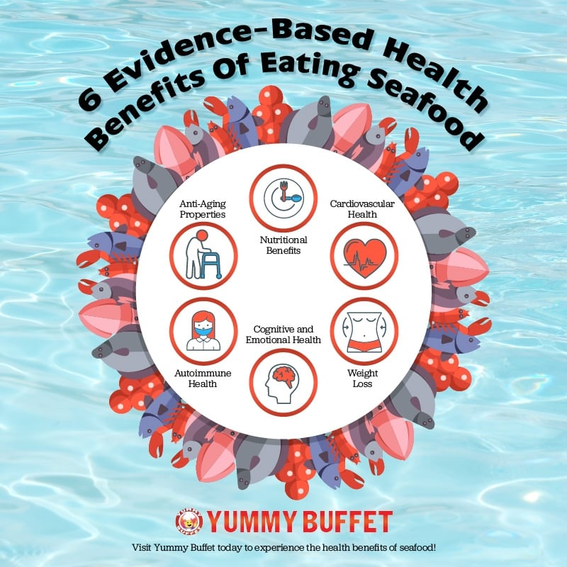 Infographic Health Benefits Of Eating Seafood by Yummy Buffet in San Diego
