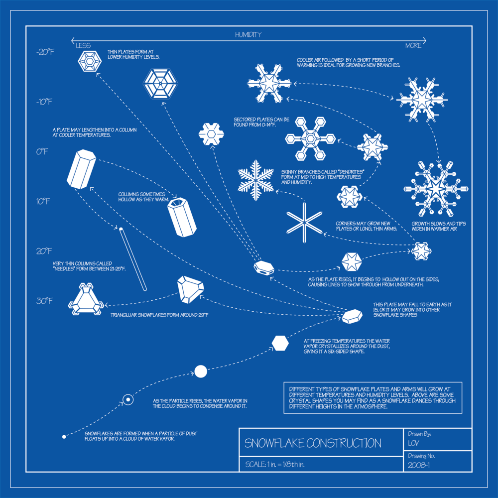 how-snowflakes-form-blueprint-diagram-infographic-venell.png