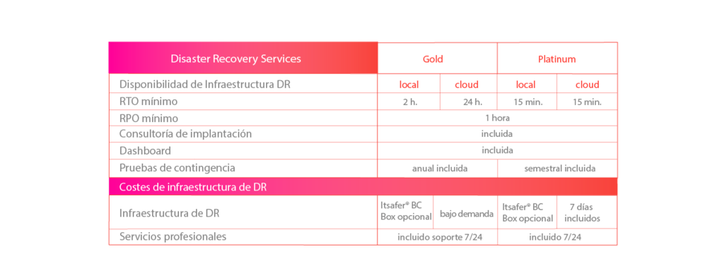 Tabla_disaster_recovery_web_modificada-01.png