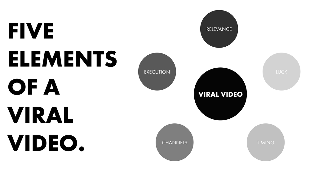 five-elements-viral-video.png