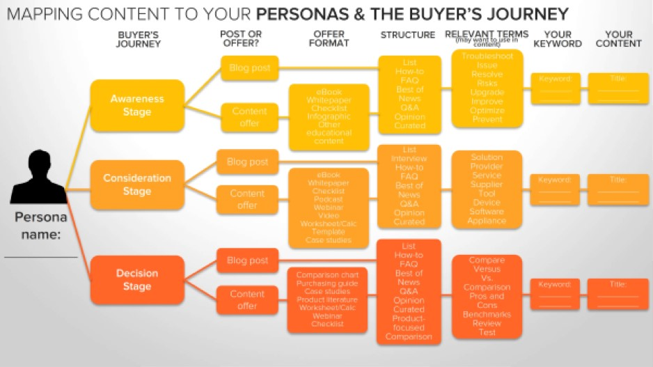 Map content towards your Buyer Personas and Buyer's Journey. Source:  HubSpot