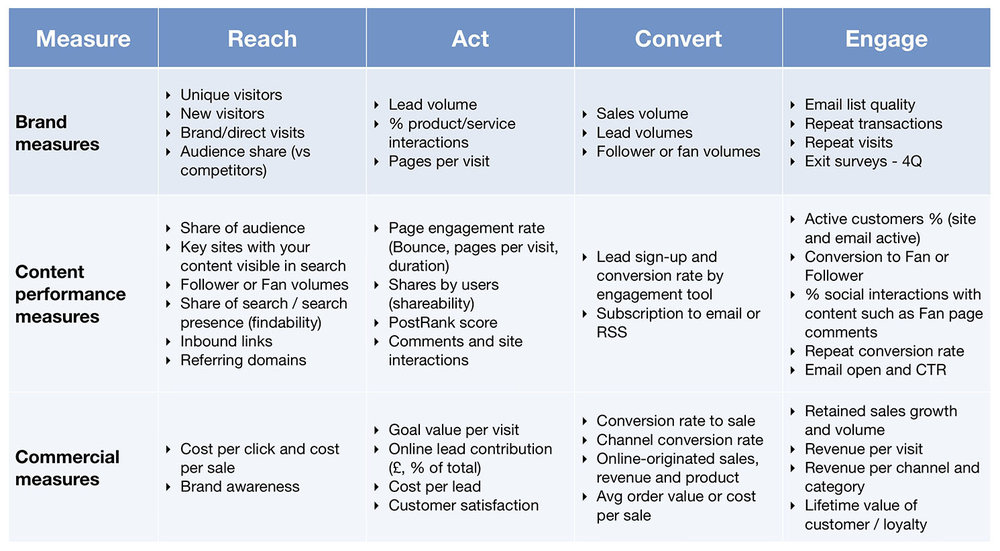KPIs to measure content marketing strategy results. Source:  SmartInsights