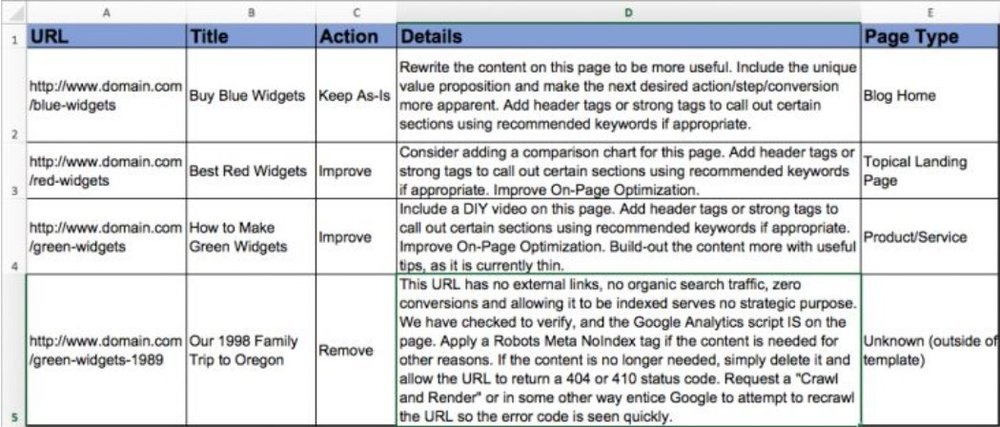 Analysis and recommendations - seo content audit outut
