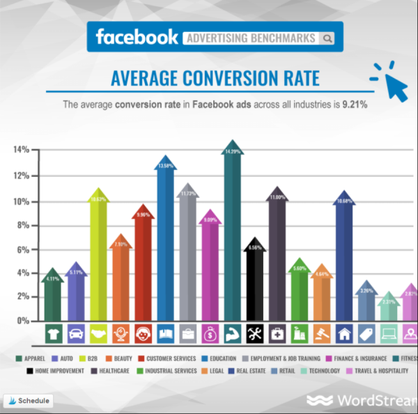 Facebook ads average conversion rate per industry