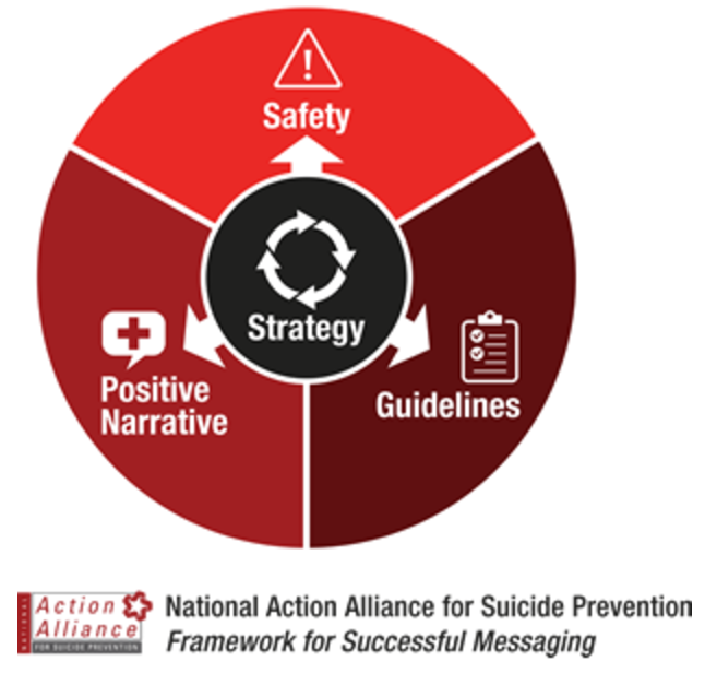 The  Framework for Successful Messaging  is a resource to help people messaging about suicide to develop messages that are strategic, safe, positive, and make use of relevant guidelines and best practices.    Messaging matters ! Certain types of public messaging about suicide can increase risk among vulnerable individuals.  Conversely, communications can be a powerful tool to promote resiliency, encourage help-seeking, publicize prevention successes, and encourage actions that help prevent suicide.   Learn More HERE