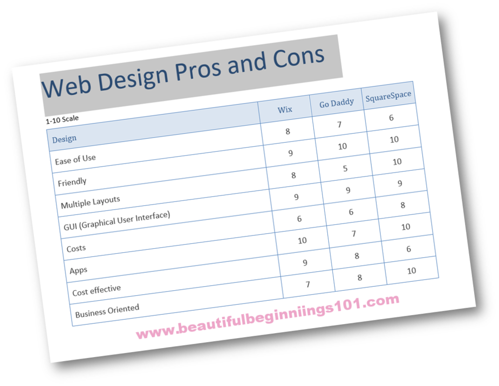 pros and cons web design, wix, go daddy