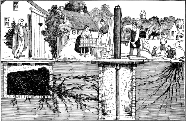 A 1939 conceptual illustration showing various ways that typhoid bacteria can contaminate a water well.  Download