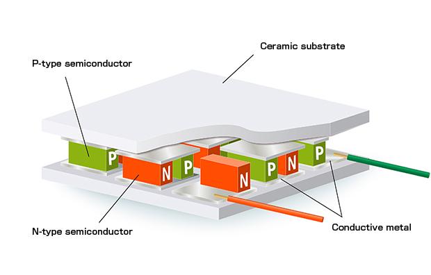 Matrix silicon nanostructure TEG