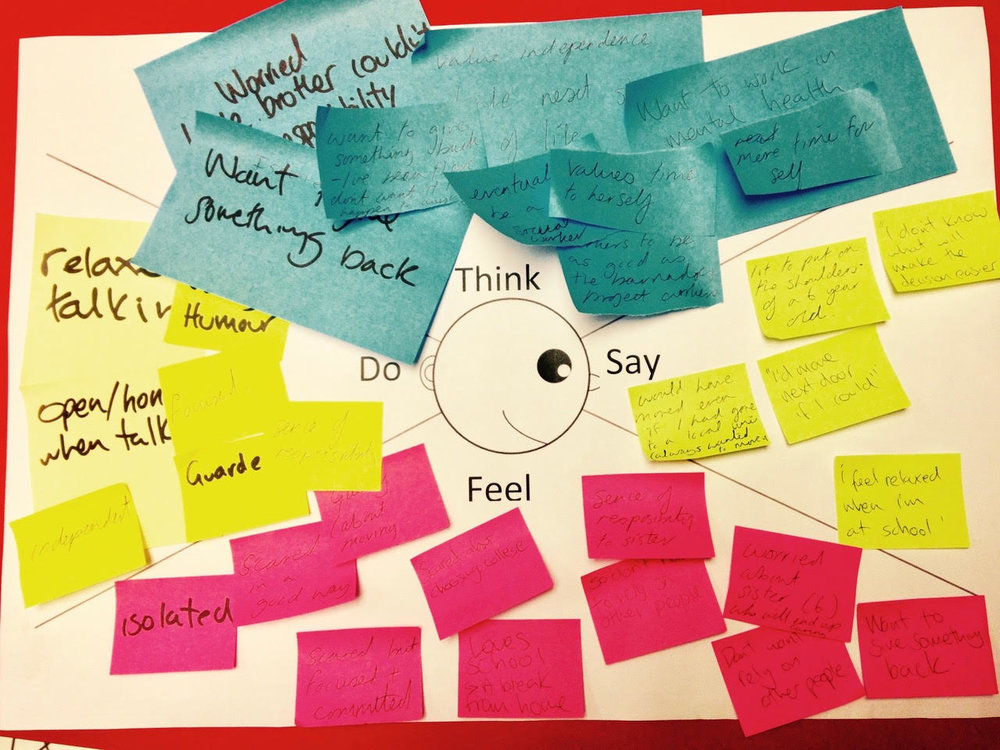 Empathy maps - used to gain insight into user needs