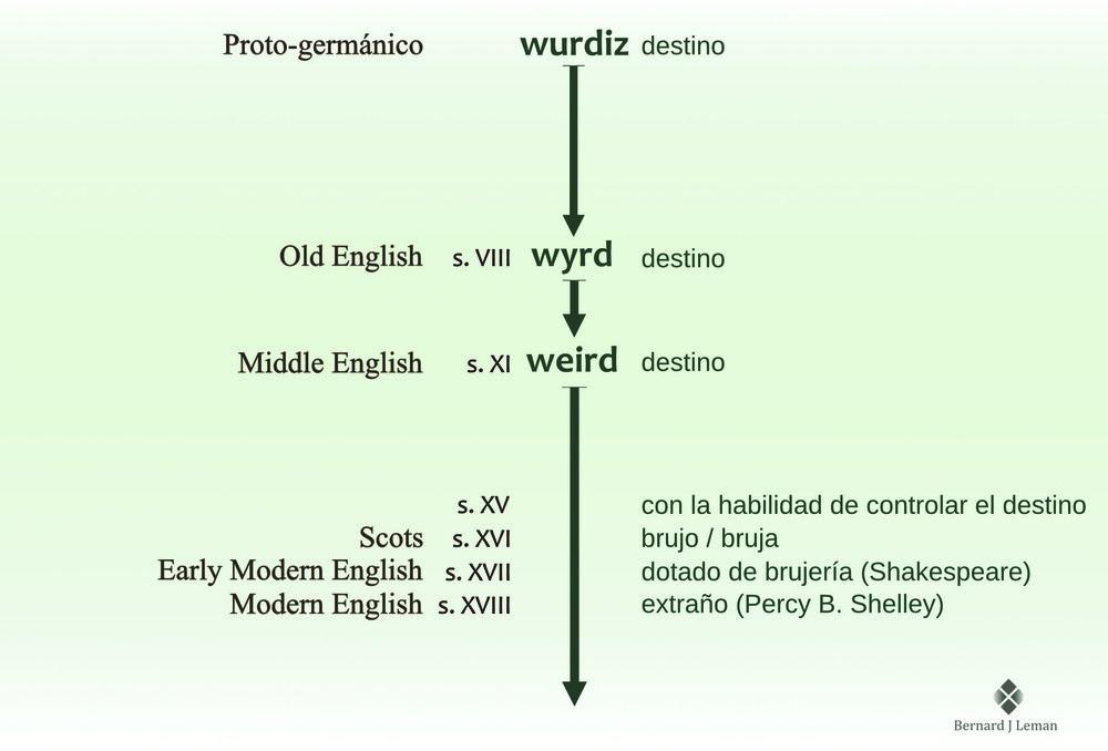 grafico temporal termino weird v3.jpg