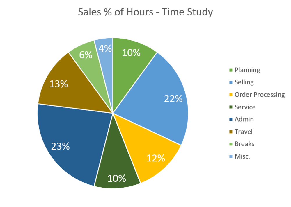 Sales Time Study