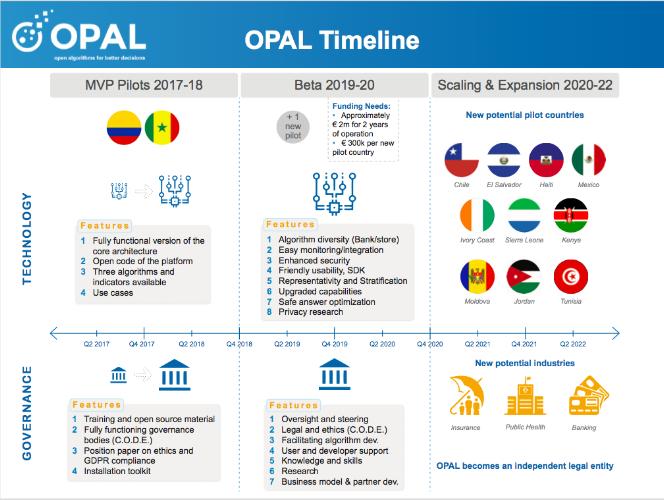 OPAL-timeline