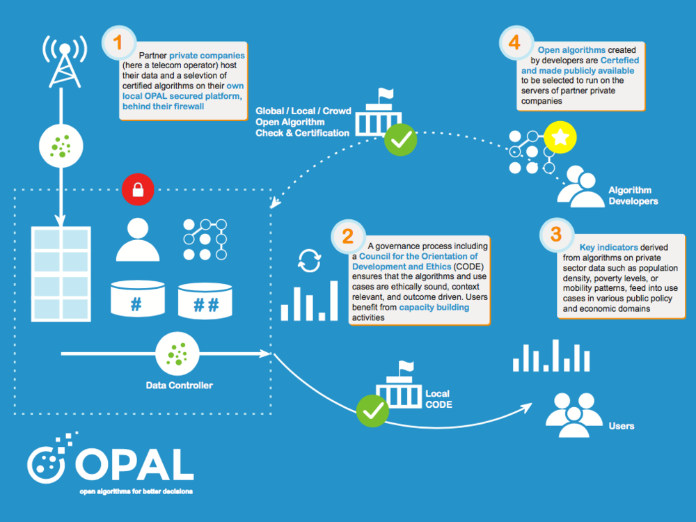 OPAL Ecosystem Map [NEW].png