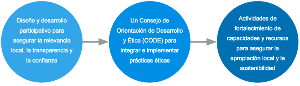 The three pillars of OPAL's governance mechanism