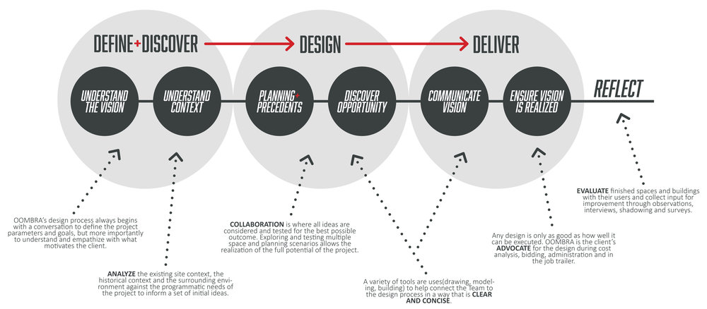 PROCESS DIAGRAM - OOMBRA ARCHITECTS ©