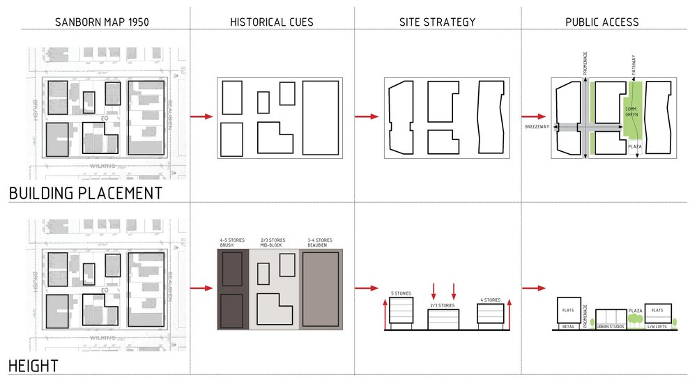 SITE STRATEGIES - OOMBRA ARCHITECTS ©