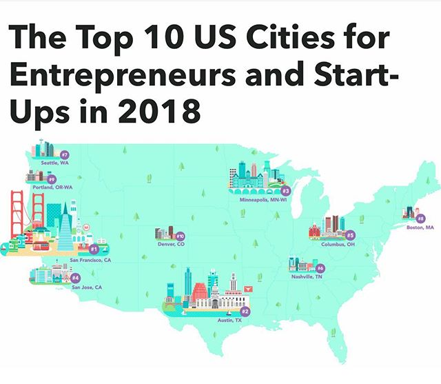 "Business.org recently published their top 10 US Cities for #entrepreneurs and #startups in 2018 and we are happy to see #minneapolis ranking #3. 🌲💕🌲💕🌲💕🌲💕🌲💕🌲💕🌲 ""Up north, Minneapolis (along with its Twin City, St. Paul) boasts similar population age, education, and overall affordability numbers to Austin, if not quite the same cultural cachet. The real story here is Minneapolis's start-up growth—a remarkable 121.3%, the highest of our top 10. In contrast to the state's inexpensive cost of living, Minnesota's tech pay is almost twice as high as the average state wage."""