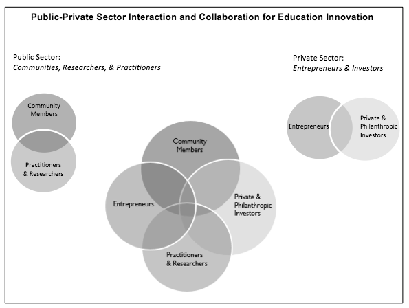 - Imagine an ecosystem of shared power across all of these elements. Picture from Penn GSE Journal - Ed Ecosystem Framework.