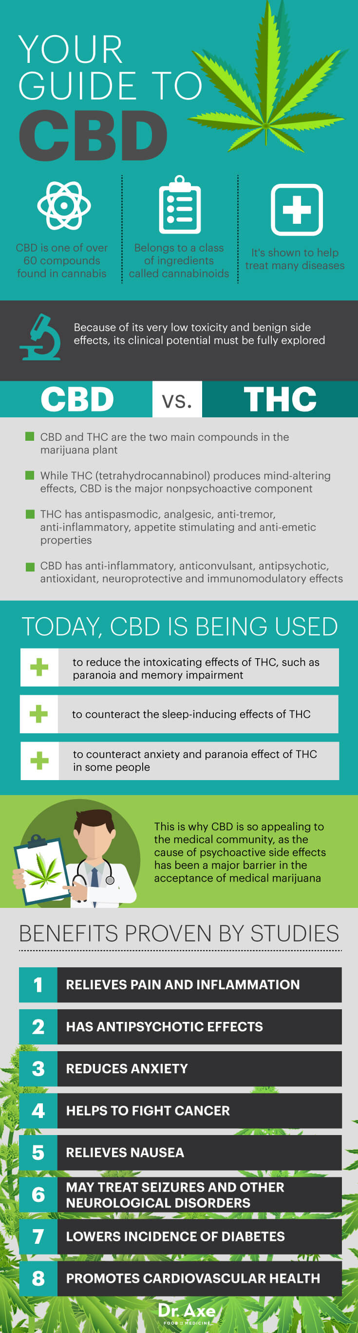 Let's get things straight! - We often find that many people are confused or misinformed when it comes to CBD and its many uses. It is important to know all the facts so you can find out if adding CBD to your daily intake is right for you. CBDs are wonderful and have many great benefits. We hope this article will help everyone come to a better understanding of its healing properties!