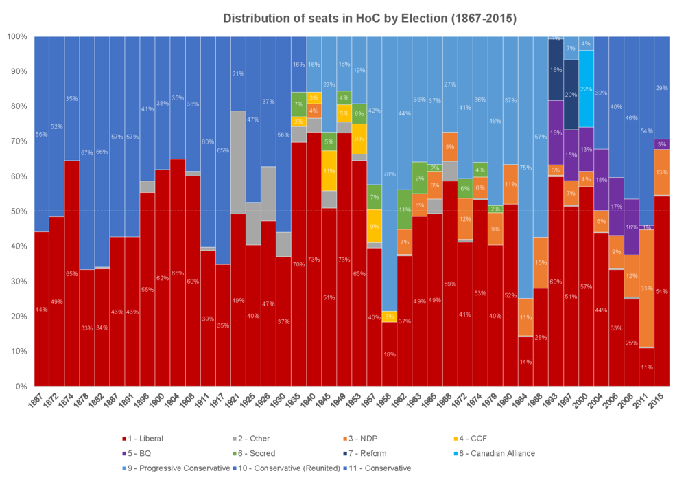 This first chart (above) shows the distribution of seats in the House of Commons after every Federal vote coloured by political party. It is easy to see the Liberal and Conservative majorities as they cross the white horizontal 50% line.