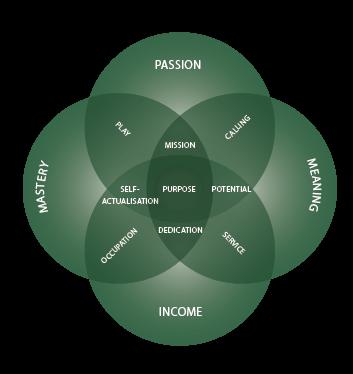 The four-part Purpose Diagram.png