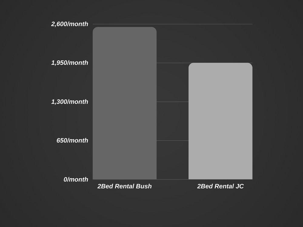 2 Bedroom comparisons between Bushwick and JC Heights