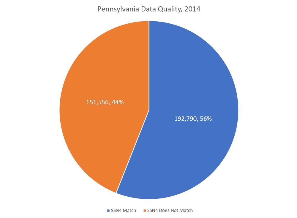 pennsylvania 2014 chart.png