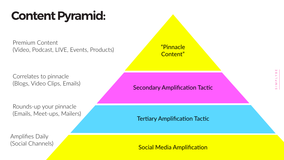 SimplyBe Content Pyramid
