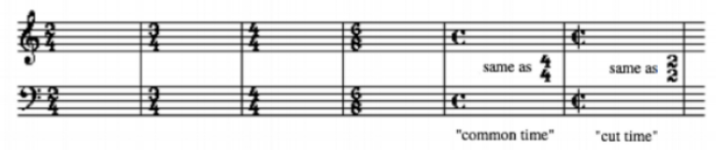 Ex. 23 Common Time signatures.png