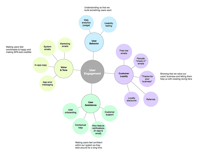 User engagement strategy concept model
